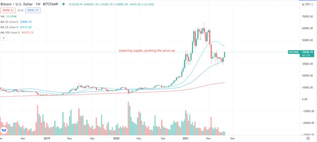 Bitcoin/U S Dollar_1W