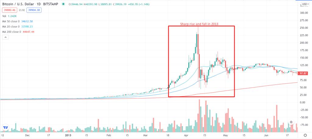Bitcoin/U S Dollar_1D