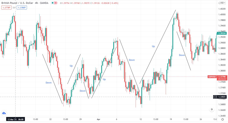 British Pound/U.S. Dollar_4h_Up/Down