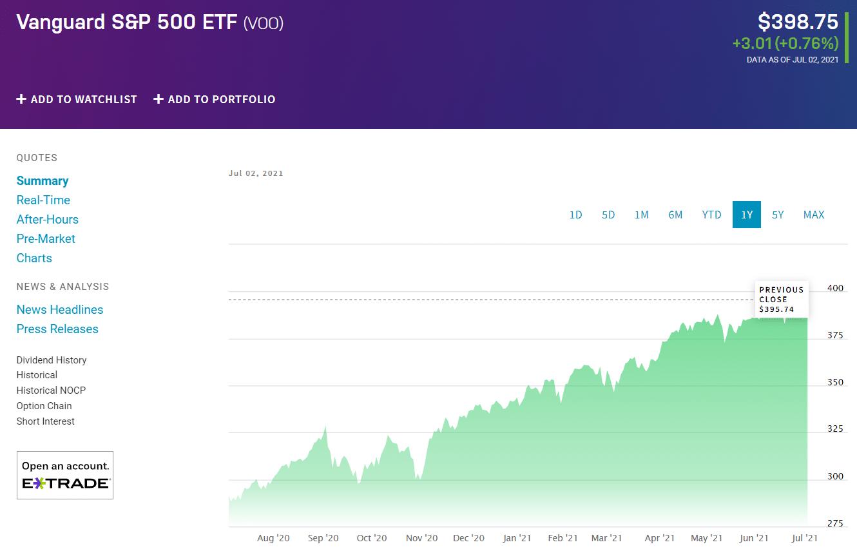 Vanguard S&P 500 ETF