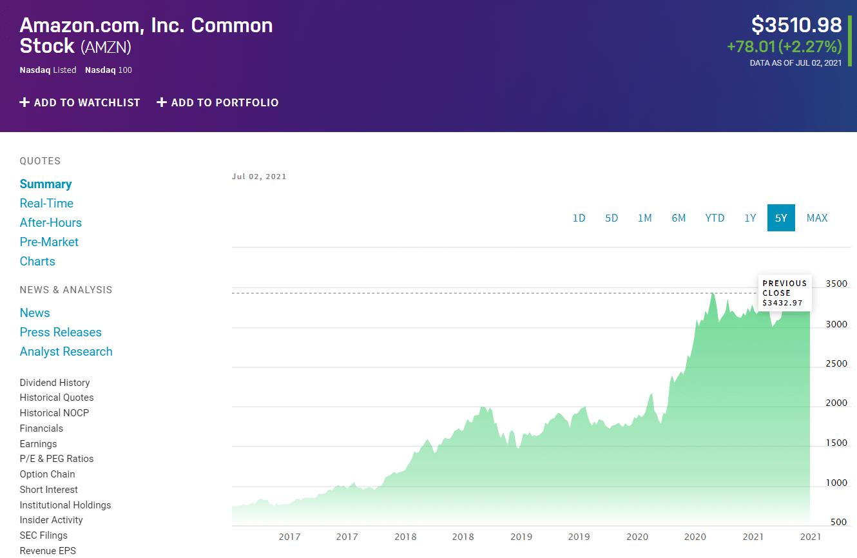 Amazon.com, Inc.Common Stock