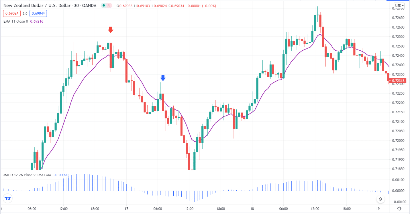 New Zeland Dollar/U.S. Dollar_chart