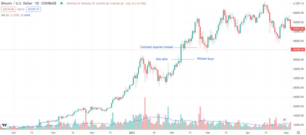 Bitcoin futures contract example