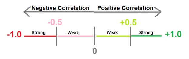 Currency correlation illustration line