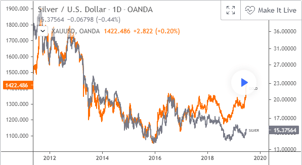 Gold and silver correlation and divergence