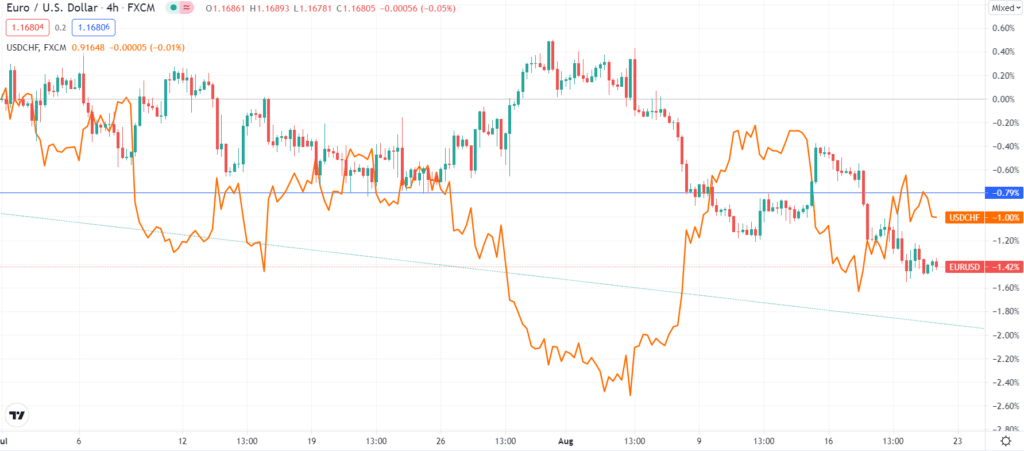 EUR/USD and USD/CHF inverse correlation