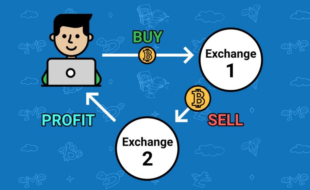 Arbitrage trading illustration