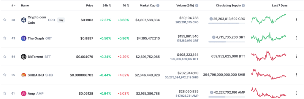 This table from Coinmarketcap illustrates the coins under $1