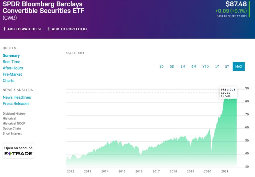 SPDR Bloomberg Barclays Capital Convertible Bond ETF (CWB) chart