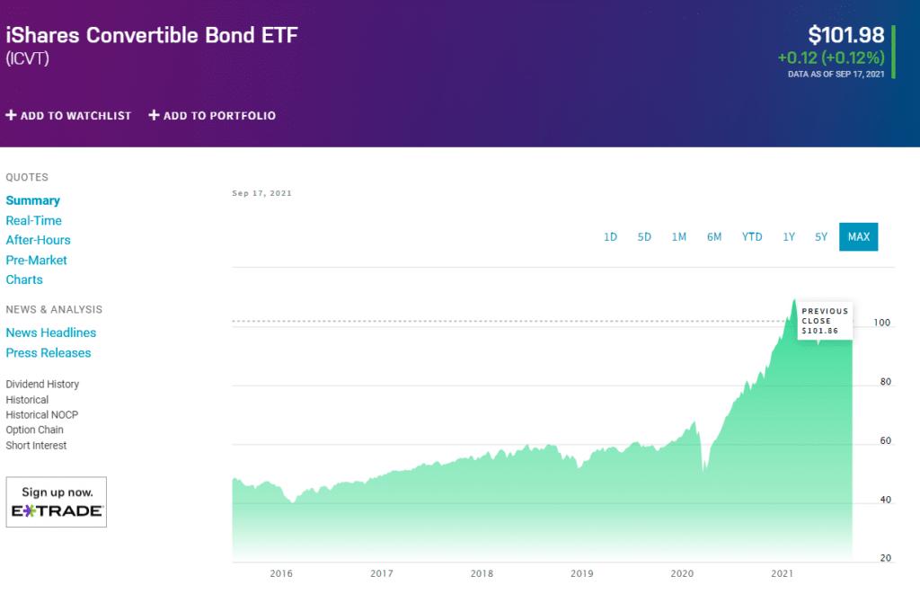 iShares Convertible bond ETF (ICVT) chart