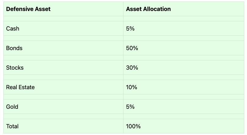 visual of asset allocation