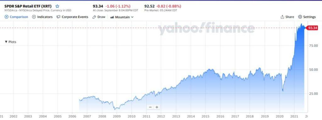 SPDR S&P Retail ETF chart