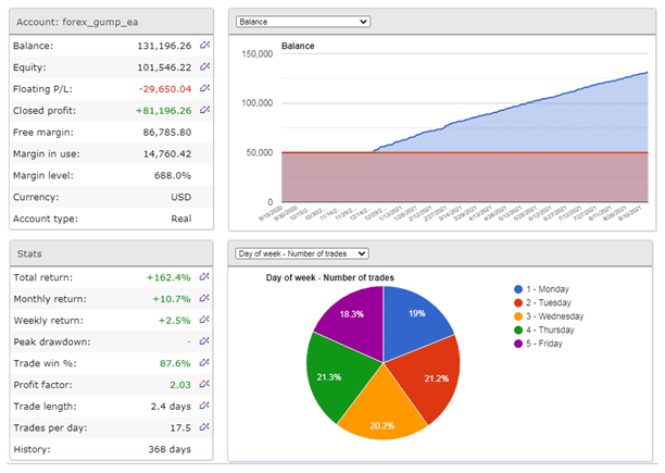 Live trading results