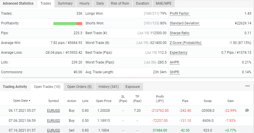 Advanced stats of Forex Scalping EA