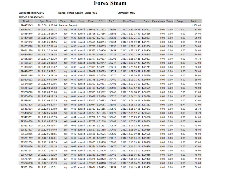 Unverified trading results for Forex Steam