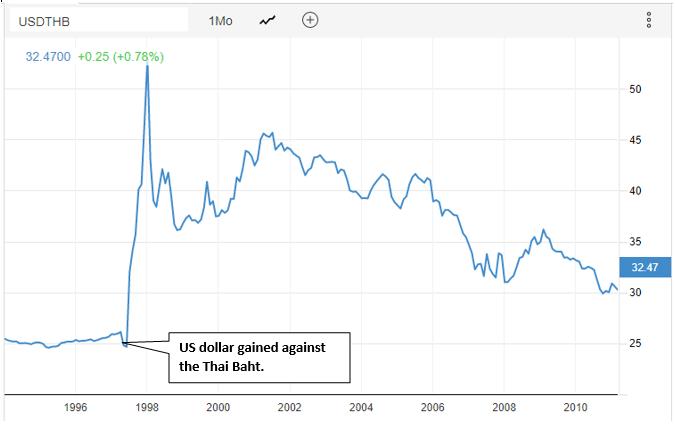 USD/THB