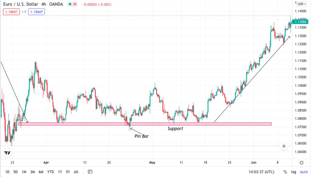 EUR/USD 4H bullish chart