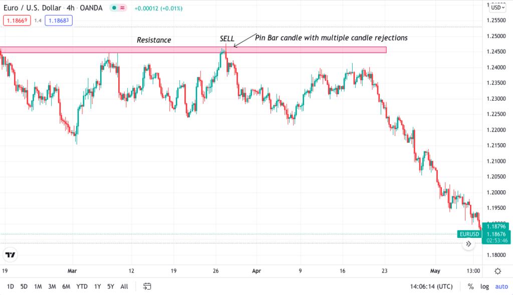 EUR/USD 4H bearish chart