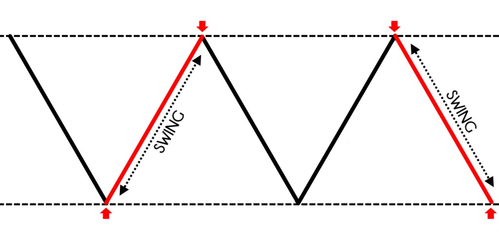 Chart of swing trading strategy
