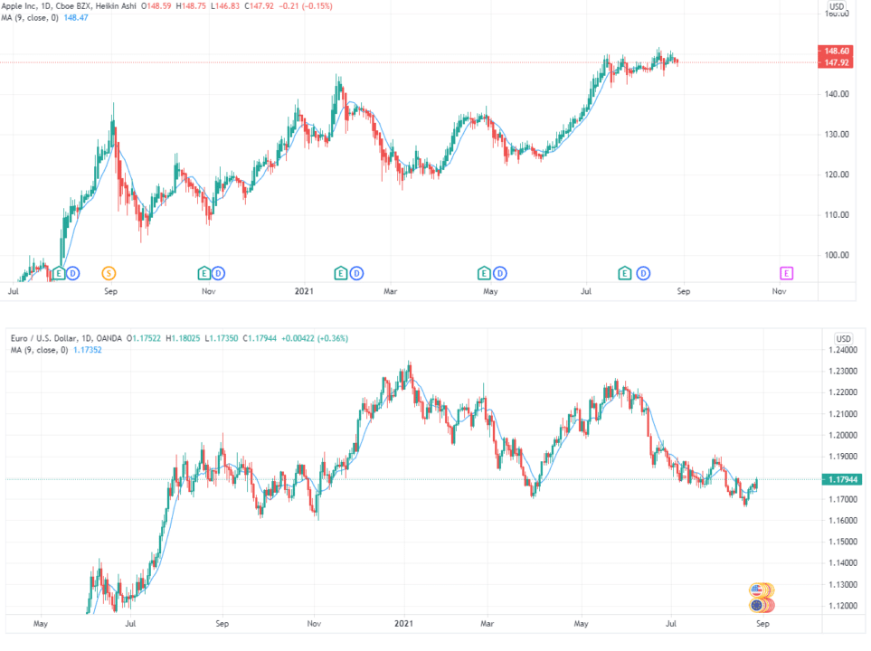 Long-term vs. short-term moves