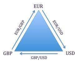 Graphical representation of triangular arbitrage.