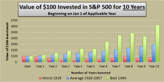 Value of 100$ Invested in S&P 500 for 10 years
