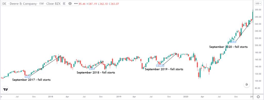 Deere & Co stock price chart