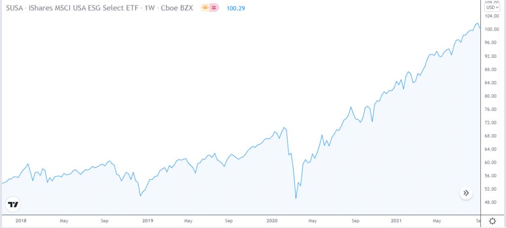 iShares MSCI USA ESG Select ETF price chart