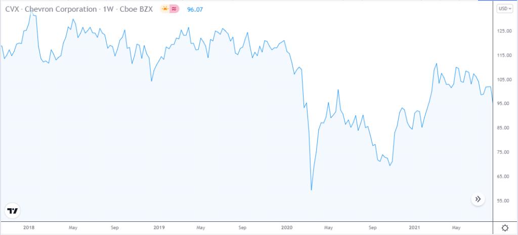 Chevron Corporation (CVX) price chart