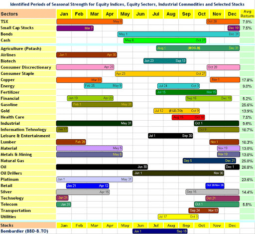 Identified Period of Seasonal Strenght for Equity Indices, Equity Sectors, Industrial Commodities and Selected Stocks