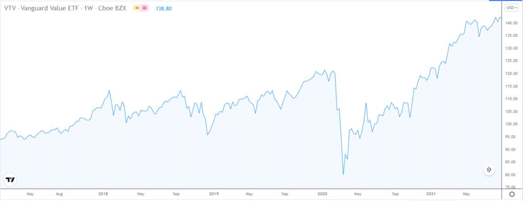 Vanguard Value ETF (VTV) price chart