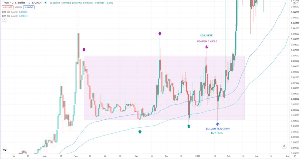 TRON/USD