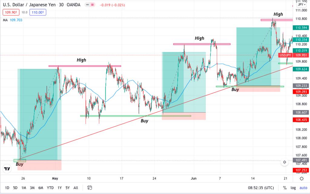 USD/JPY 30-min time frame — bullish chart
