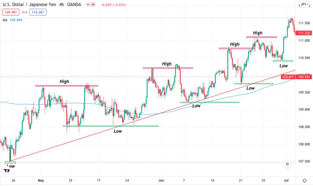 USD/JPY 4-hour time frame — bullish chart