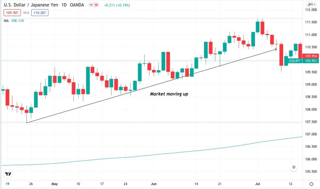 USD/JPY daily time frame — bullish chart