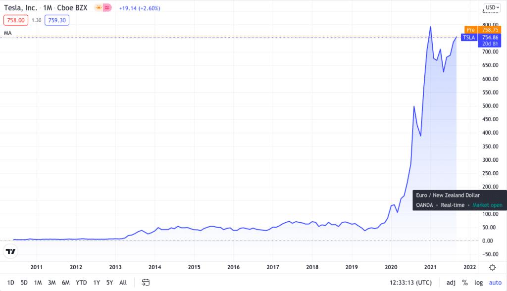 Tesla, Inc. price chart