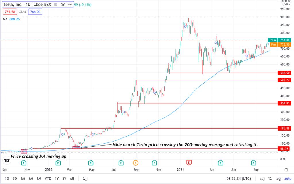 Tesla, Inc. daily price chart