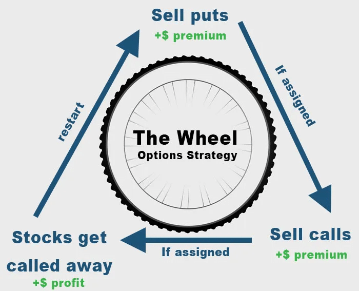 The Wheel Options Strategy