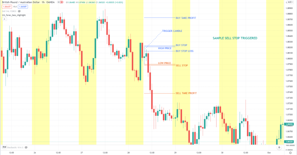 GBP/AUD H1: sell stop triggered