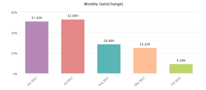 Monthly profits