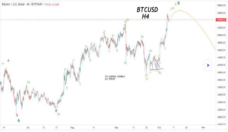 BTC/USD chart showing liquidity