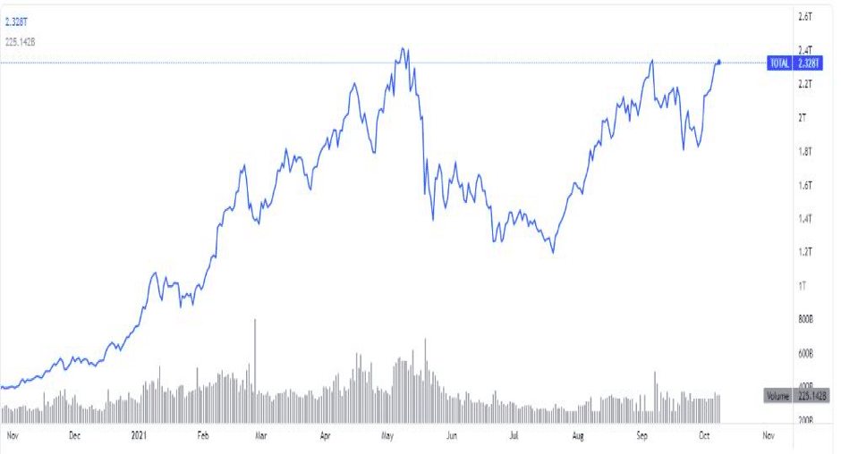Market capitalization chart