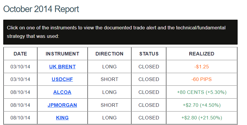 Performance report of DDMarkets