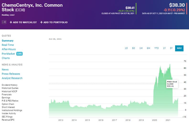 CCXI stock rocketing price
