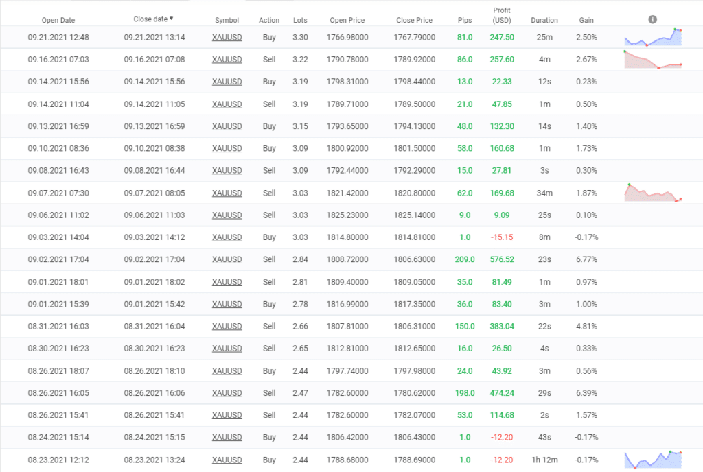 Happy Gold closed orders