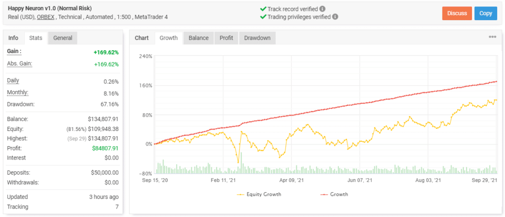 Happy Neuron's trading results