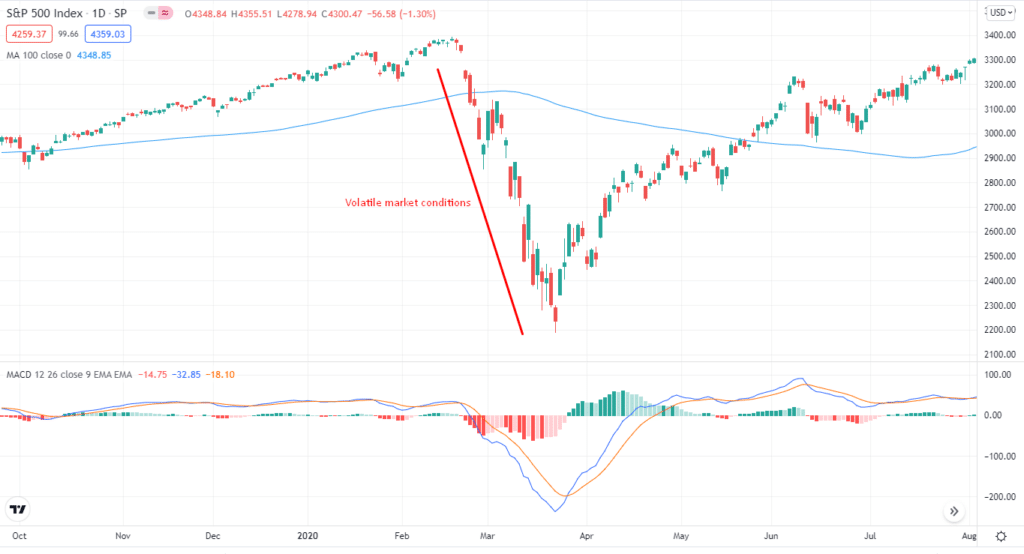 Invest S&P 500 strategy