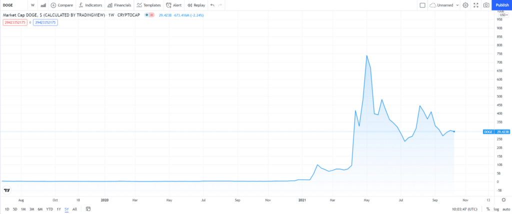 Dogecoin (DOGE) price chart