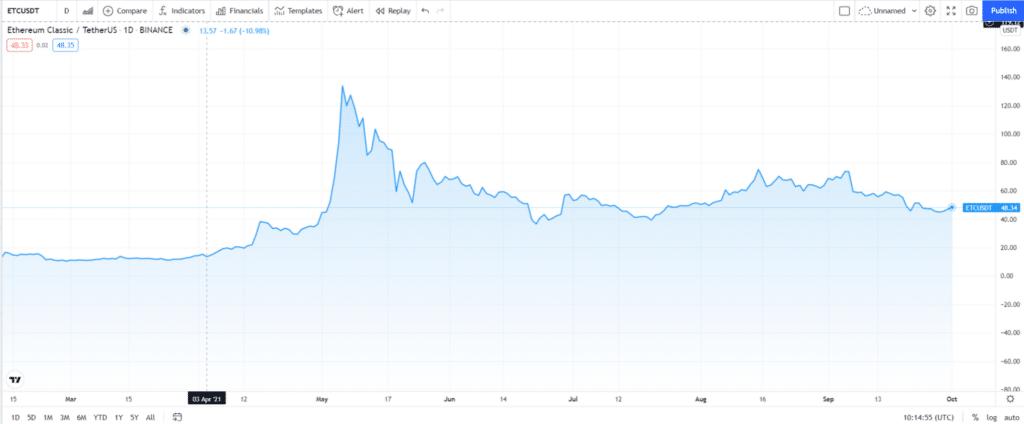 Ethereum Classic (ETC) price chart