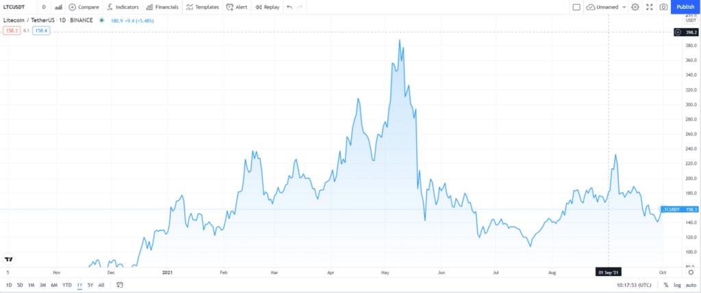 Litecoin (LTC) price chart